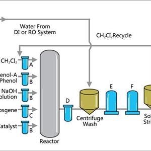 聚碳酸酯生产