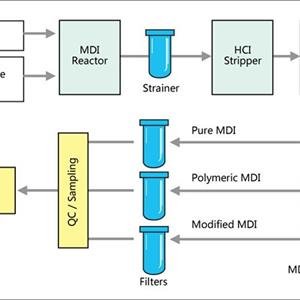 聚氨酯生产进程